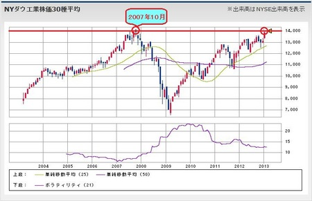 20130201_DOW_Monthly.jpg